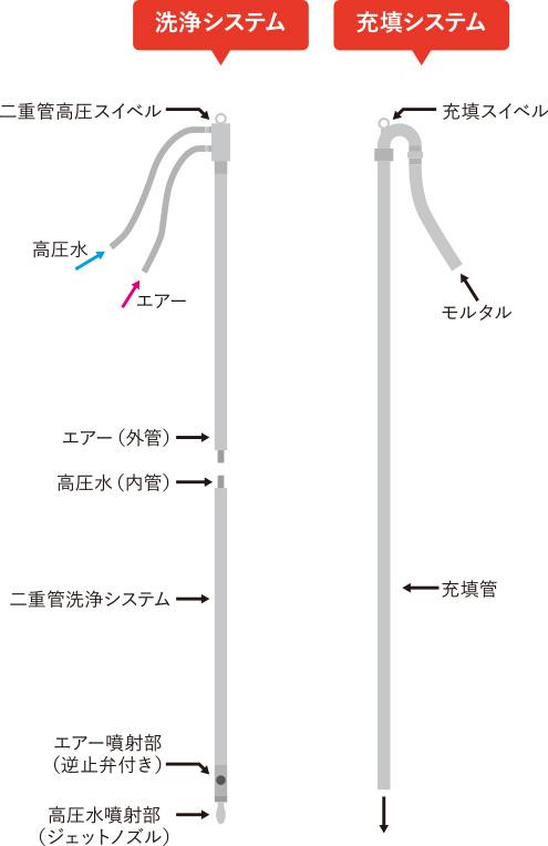 二重管洗浄システムと充填管の概要