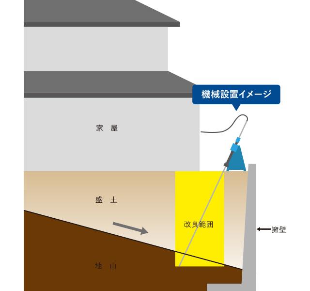 地盤改良による沈下修正の概要