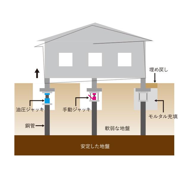 ジャッキアップによる沈下修正(戸建住宅)