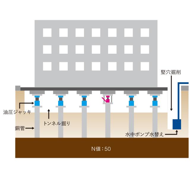 ジャッキアップによる沈下修正(大型建物)
