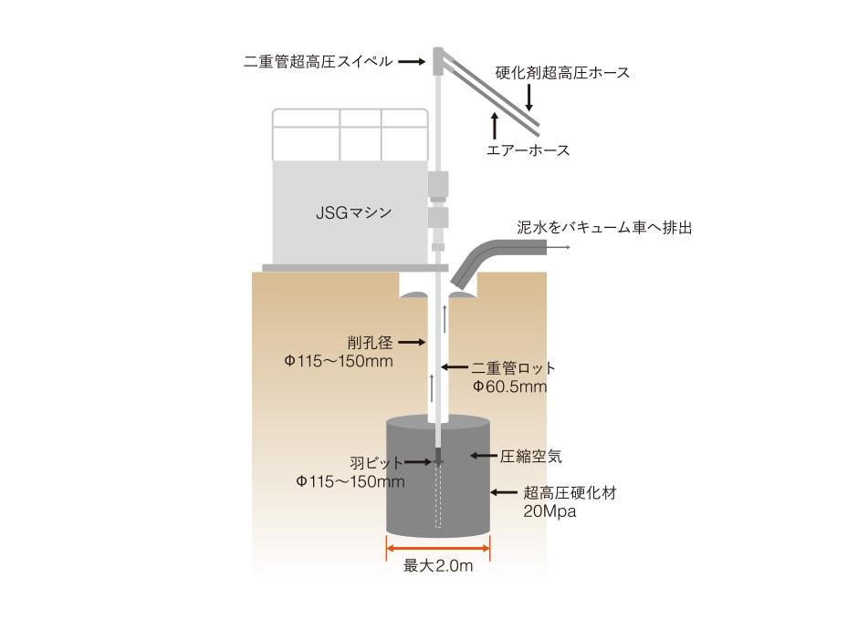 JSG工法